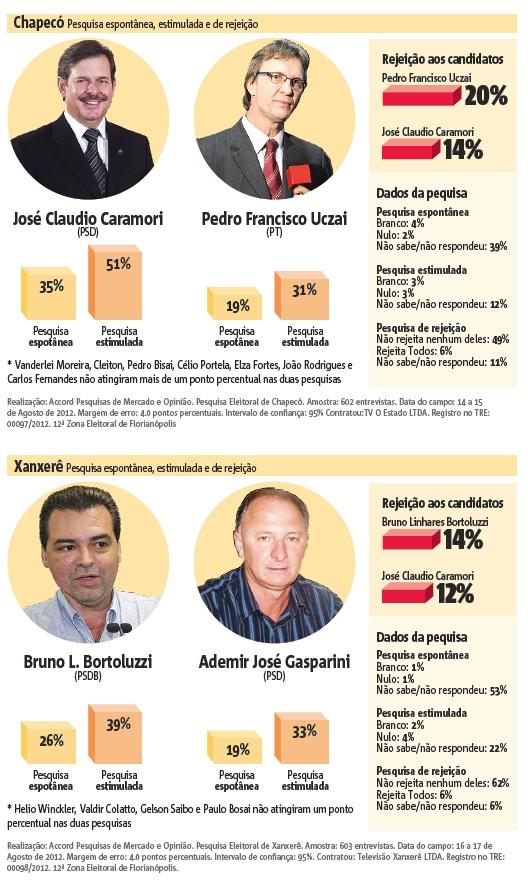 pesquisa eleitoral Chapecó Xanxerê