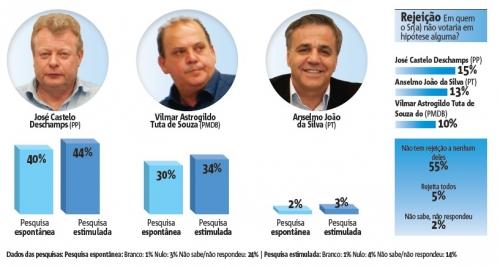 pesquisa eleitoral biguaçu deschamps tuta anselmo