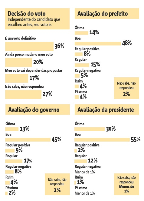 pesquisa eleitoral Itajaí