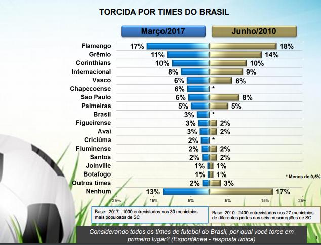 Influência de clubes de RJ, SP e RS ainda é grande e colocam Fla, Grêmio e Corinthians na ponta - Instituto Mapa/Divulgação