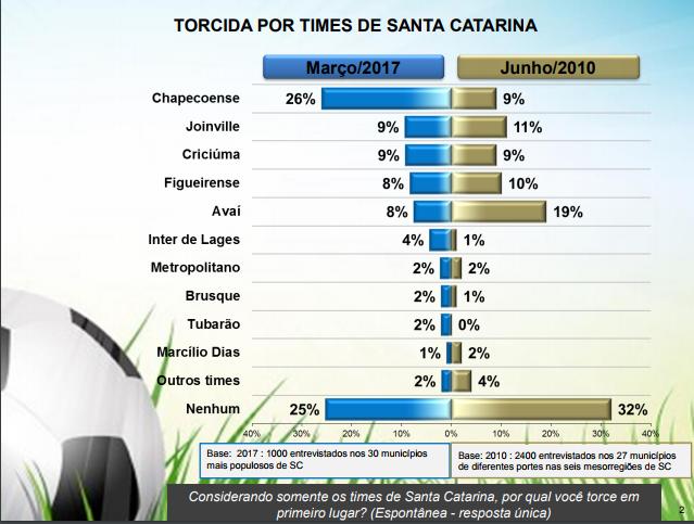 Entre apenas clubes catarinenses, Chapecoense lidera com 26% - Instituo Mapa/Divulgação