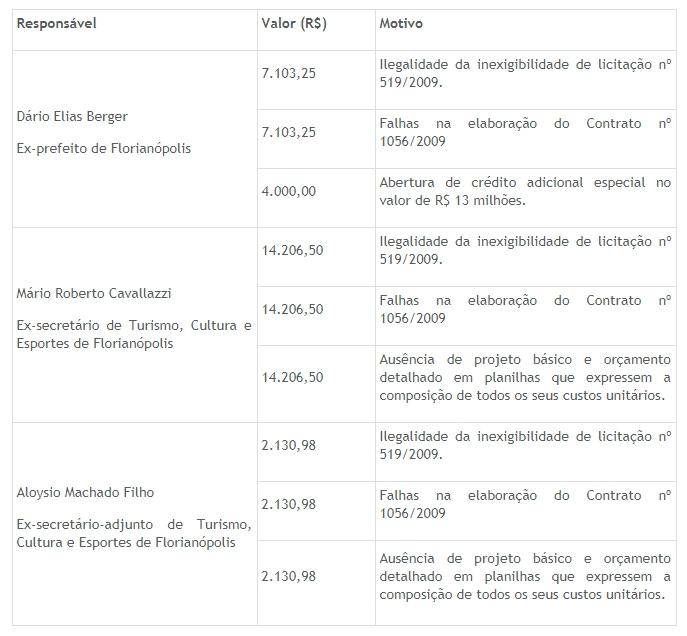 Quadro de multas publicado pelo TCE/SC - Fonte: Relatório e voto divergente do conselheiro Adircélio de Morais Ferreira Filho