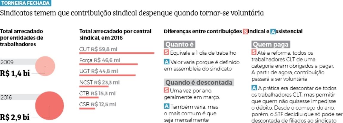 Sindicatos temem que contribuição sindical despenque quando tornar-se voluntária - Infografia folhapress