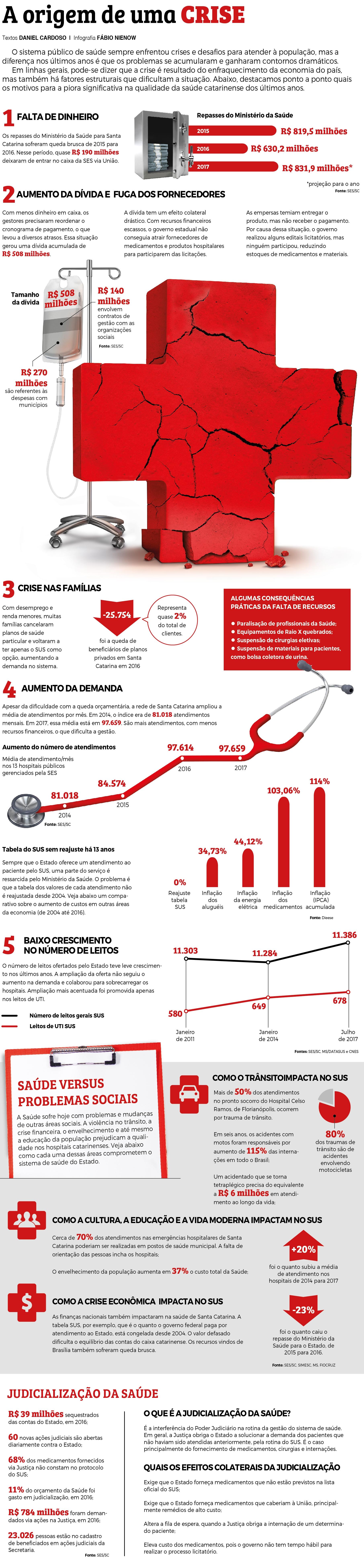 Diagnóstico da saúde - Divulgação/ND