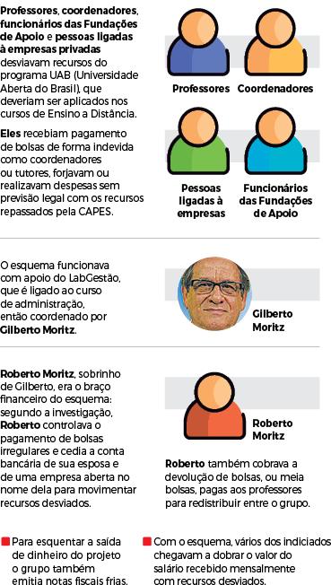 Como funcionava o esquema de desvio de verbas na UFSC - Infografia: Rogério Moreira Jr./ND