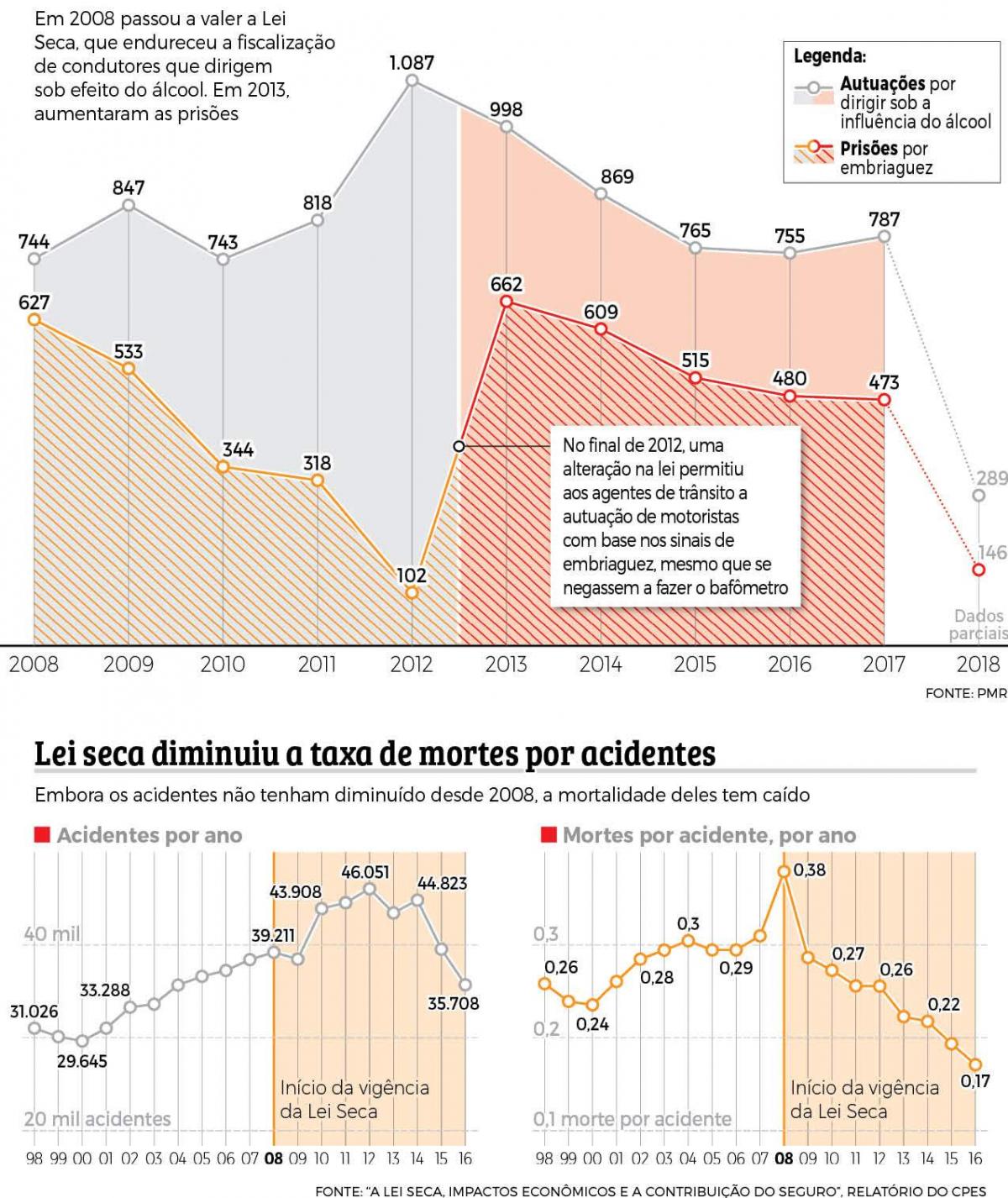 Prisões e autuações nas rodovias estaduais de SC - Infografia: Rogério Moreira Jr./ND