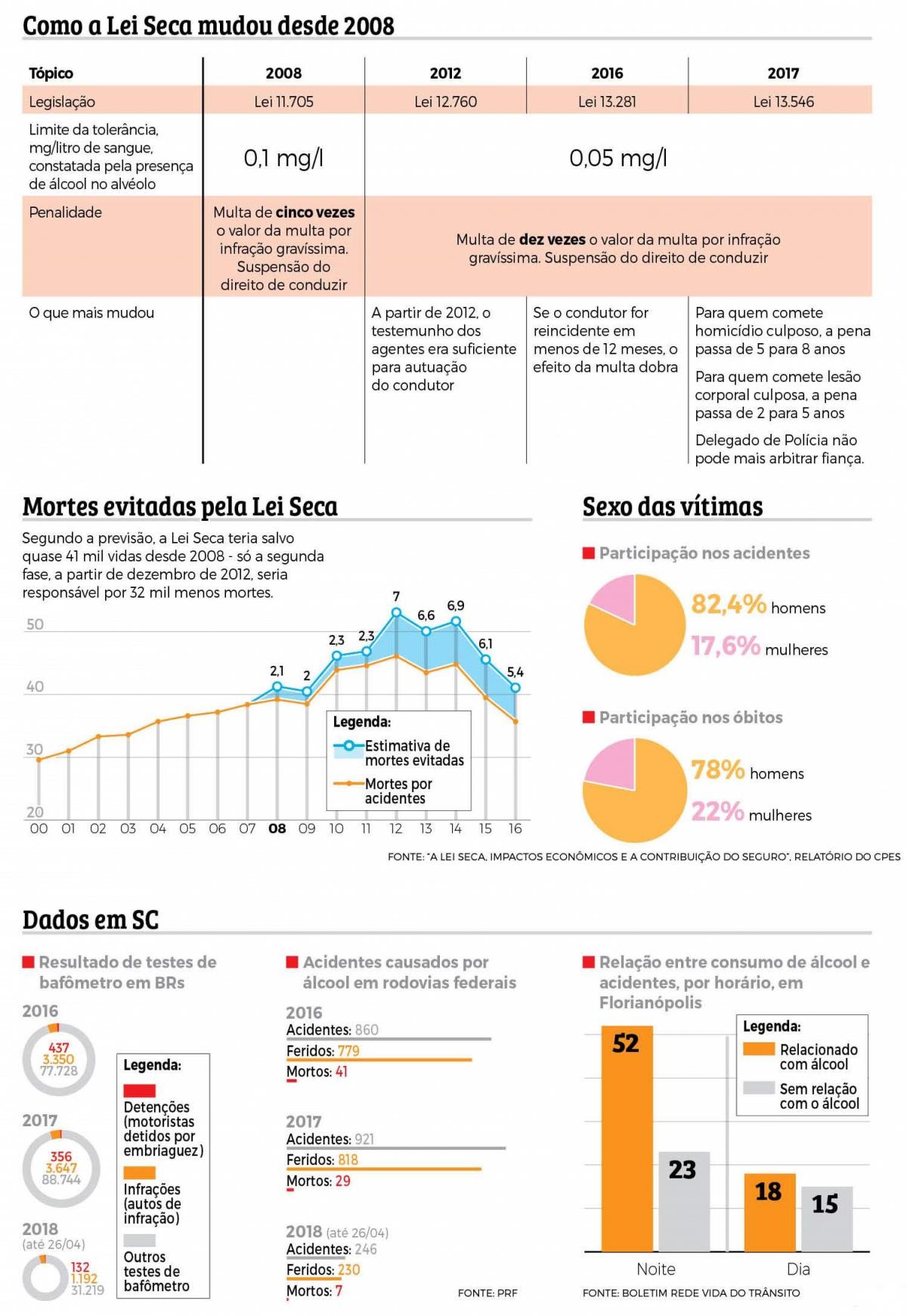Lei Seca - Infografia: Rogério Moreira Jr./ND