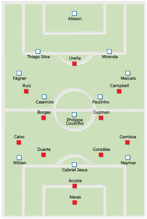 Distribuição tática das equipes do Brasil e da Costa Rica em campo - Infografia: Cristiane Severino