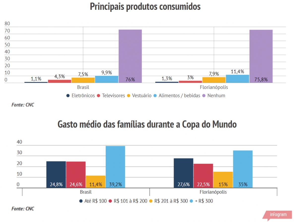 Comportamento do consumidor durante a Copa do Mundo 2018 - FecomércioSC/Divulgação/ND