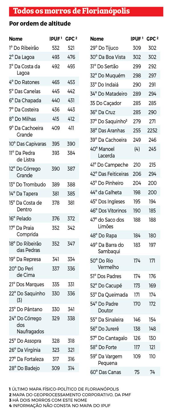 Todos os morros de Florianópolis por ordem de altitude - ND