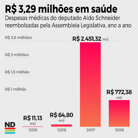 Despesas médicas do presidente da Alesc - Divulgação ND