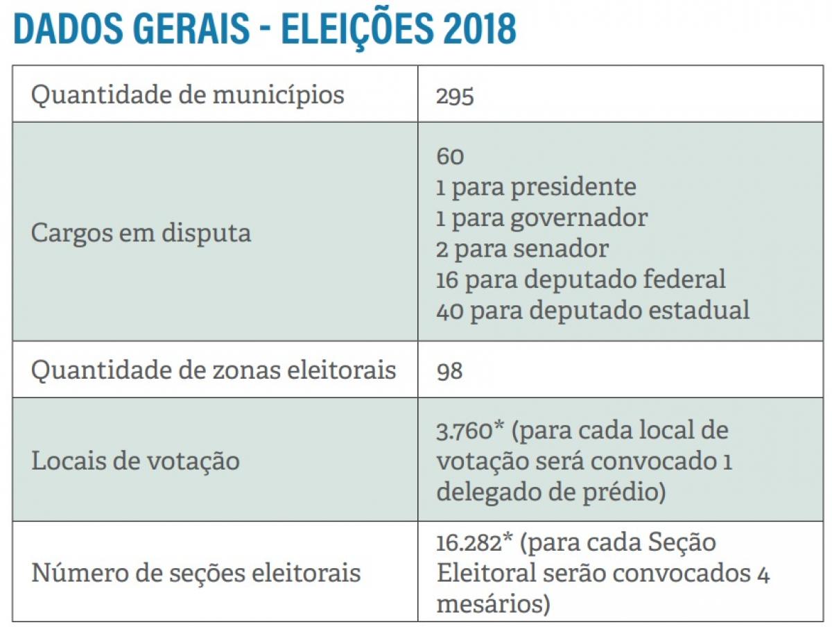 Dados gerais eleições SC - TRE-SC/Divulgação