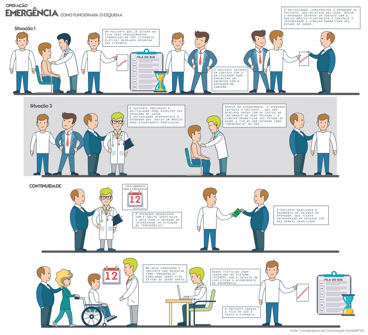 Infográfico Operação Emergência - MPSC/Divulgação/ND