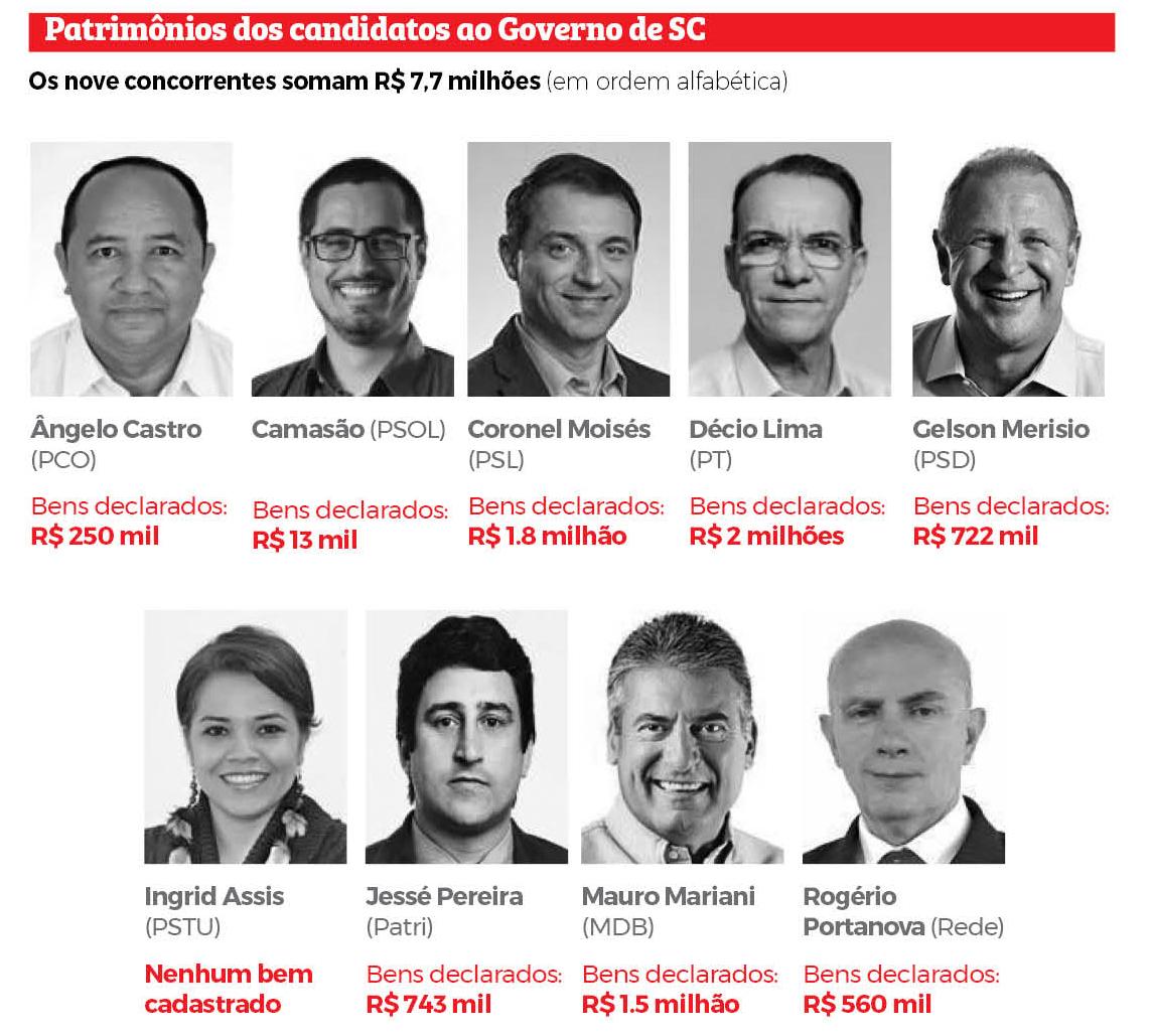 Patrimônios dos candidatos ao Governo de Santa Catarina - Divulgação/ND