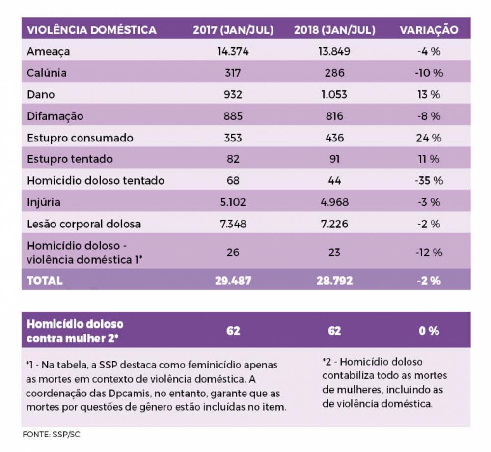 Violência doméstica / 2018 - Arte/ND