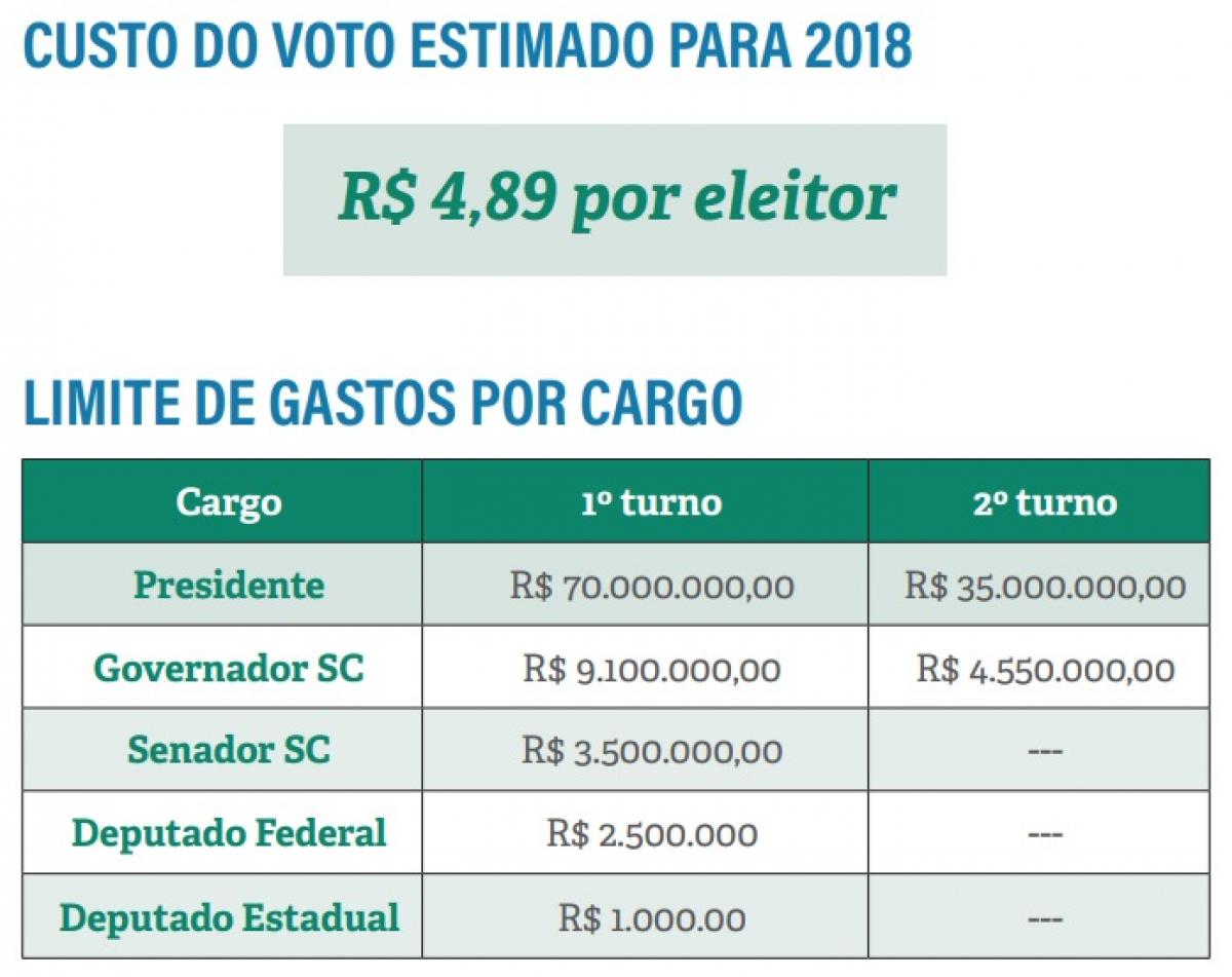 Custo Eleições 2018 - TRE-SC/Divulgação