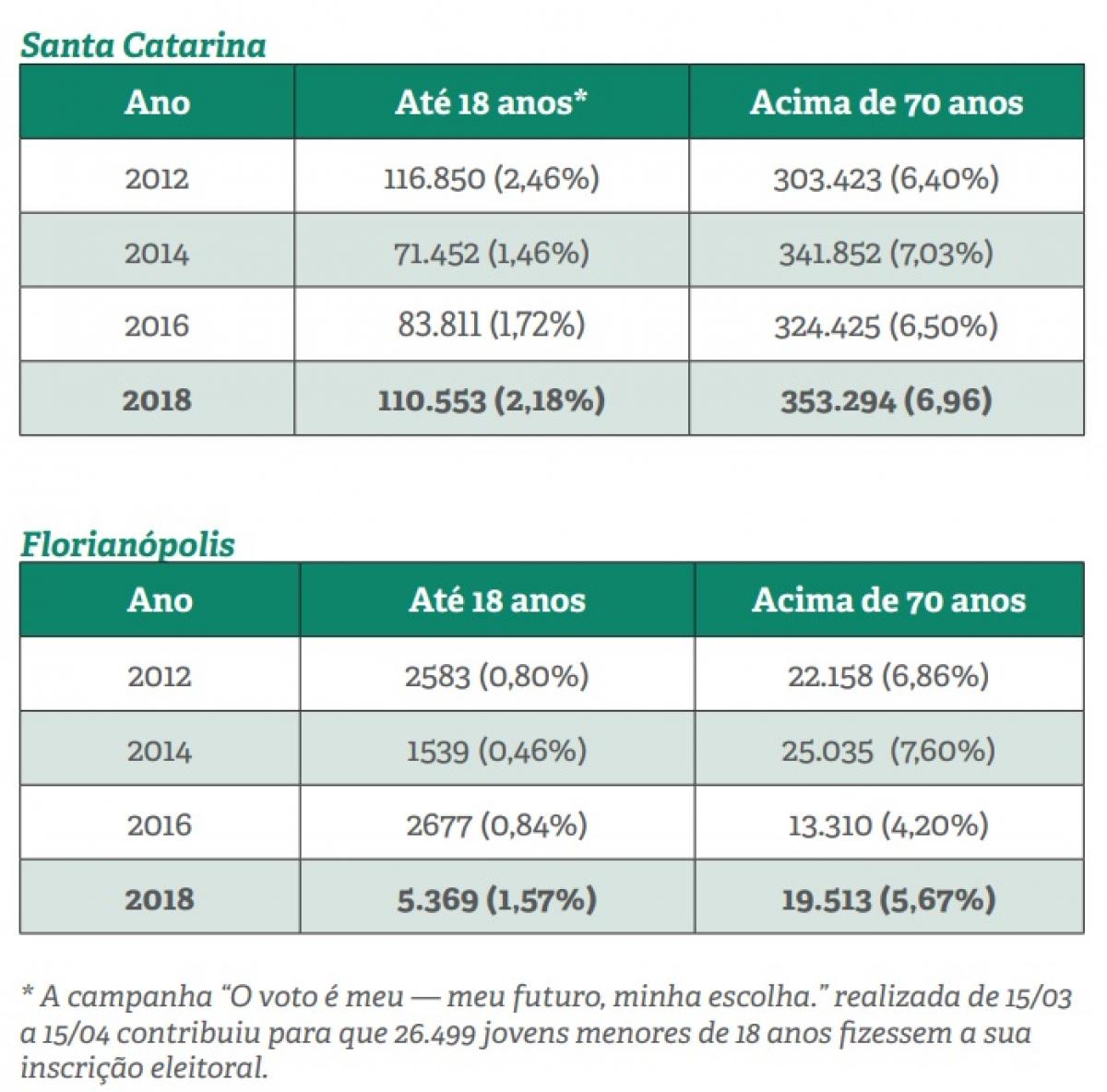 A idade dos eleitores de SC - TRE-SC/Divulgação