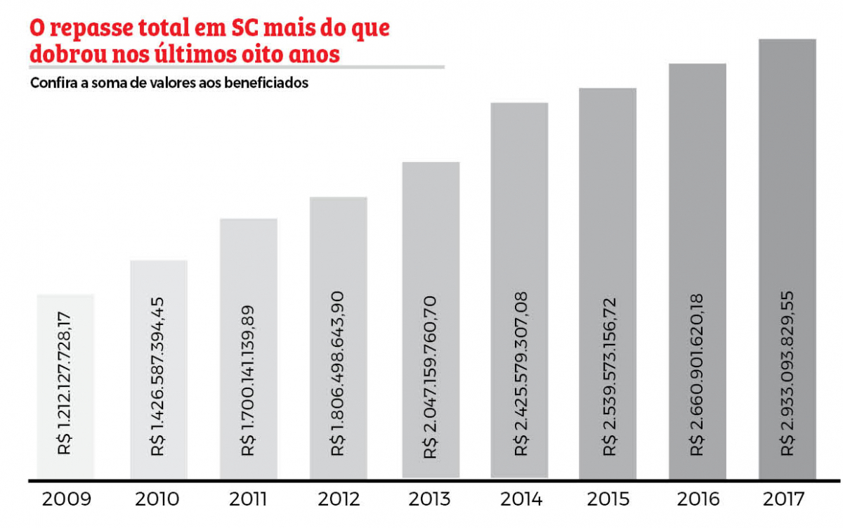 O repasse total em SC mais do que dobrou nos últimos oito anos - Reprodução