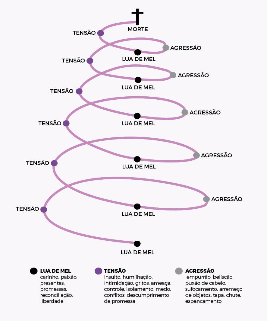 A espiral da violência se divide nas fases da tensão, agressão aguda e lua de mel (ou reconciliação) - Arte/ND