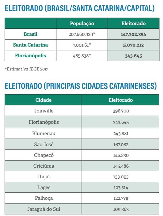 Os eleitores de Santa Catarina - TRE-SC/Divulgação