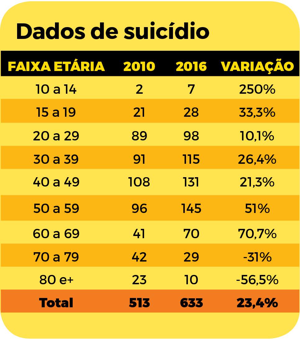 Tabela suicídio SC - Arte/ND