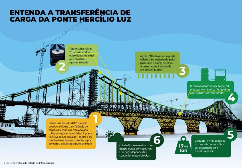 Transferência de carga da ponte Hercílio Luz – Secretaria de Estado da Infraestrutura/Divulgação