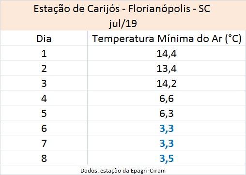 Florianópolis registrou, durante três dias consecutivos, temperaturas abaixo dos 4ºC – Defesa Civil/Divulgação