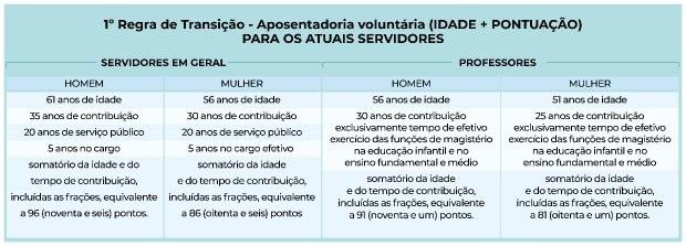 Regra de transição 1 – Foto: Secom/SC/Divulgação