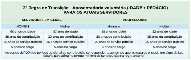 Regra de transição 2 – Foto: Secom/SC/Divulgação