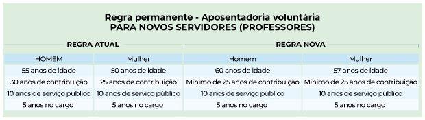 Idades e tempo de contribuição para professores em SC – Foto: Secom/SC/Divulgação