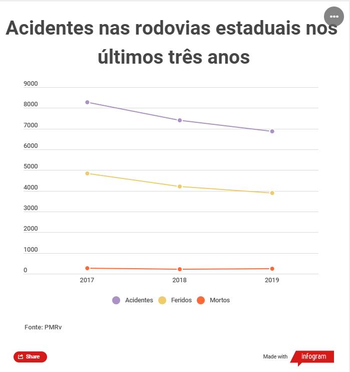 Acidentes nos últimos três anos nas rodovias estaduais – Foto: Infogram/ND