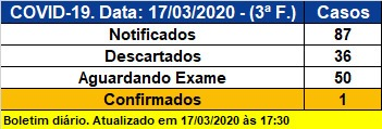 Coronavírus em Joinville