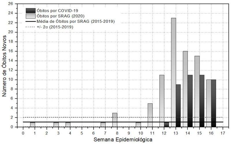 Fonte: www.sc.gov.br e http://info.gripe.fiocruz.br