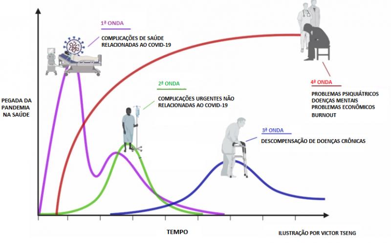 As quatro ondas da pandemia da Covid-19 – Foto: Reprodução/ND