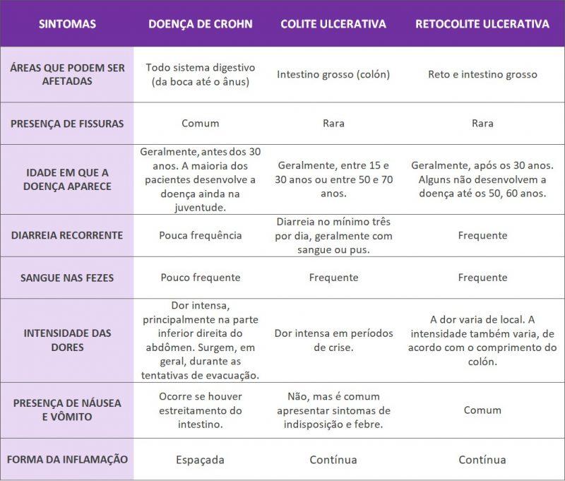 Tabela de sintomas das doenças inflamatórias intestinais – Divulgação
