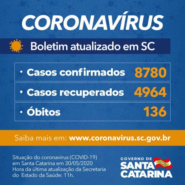 Boletim atualizado neste sábado – Foto: Governo SC/Divulgação/ND