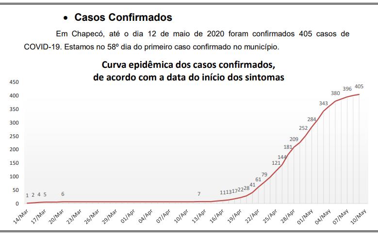 Dados atualizados nesta terça – Foto: Ascom/ND