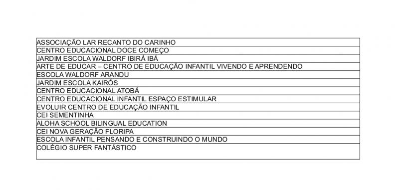 Lista de instituições infantis – Foto: MPSC/Divulgação/ND