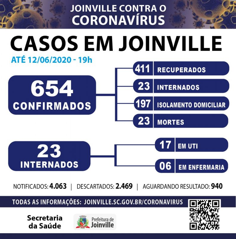 Prefeitura de Joinville atualizou números da Covid-19 – Foto: Reprodução/PMJ