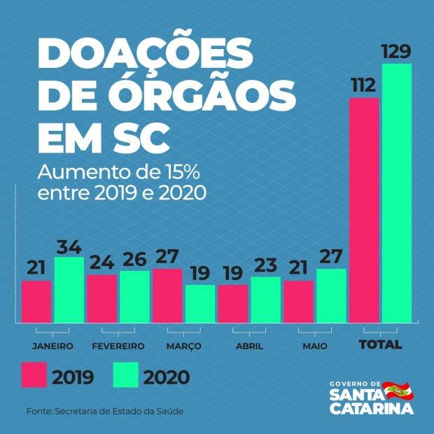 Doações de orgãos aumentaram no início de 2020, em comparação ao ano passado – Foto: Secom/Divulgação/ND