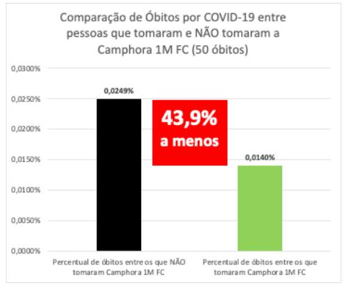 Pesquisa demonstra letalidade menor em – Foto: Pesquisa/Divulgação/ND