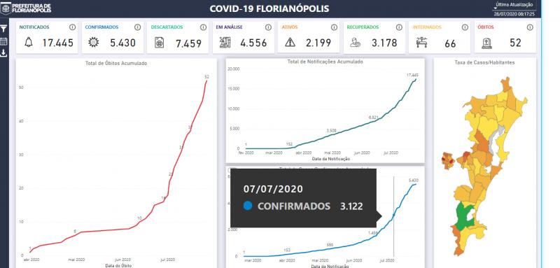 coronavírus mostra que cenário retratado Estado é de três semanas atrás – Foto: Divulgação
