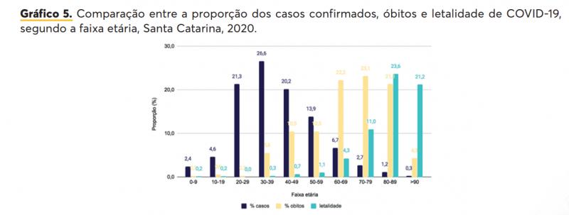 Mesmo com menos infectados, idosos são os que mais morrem pela Covid-19 – Foto: Reprodução/DIVE