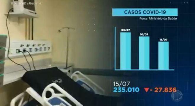Pandemia está desacelerando no Brasil – Foto: Reprodução/Jornal da Record