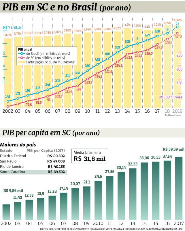 Dados da economia do PIB de SC e do Brasil e o PIB per Capita em SC
