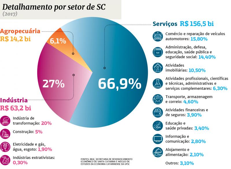 Detalhamento do PIB por setor em SC em 2017 – Foto: INFOGRÁFICO: ROGÉRIO MOREIRA JR/ND. FONTES: IBGE, SECRETARIA DE DESENV. ECONÔMICO DE SC E NÚCLEO DE ESTUDOS DA ECONOMIA CATARINENSE DA UFSC
