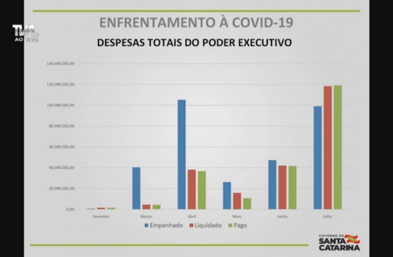 Comparativo de despesas empenhadas, liquidadas e pagas mês a mês. Reprodução TV AL/You Tube