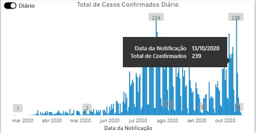 dados-covid-19-florianópolis
