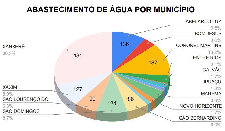 Dados mostram quais os municípios que foram atendidos por conta da falta de água – Foto: Defesa Civil