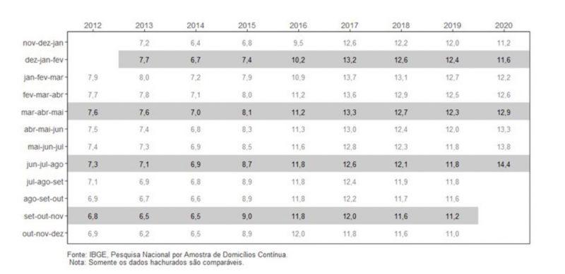 Tabela de desemprego – Foto: IBGE/Divulgação